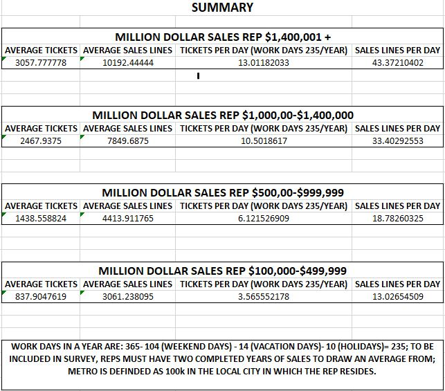 summary million dollar salesaman tickets and sales lines